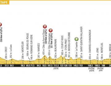 tdf2016_etappe14_profil