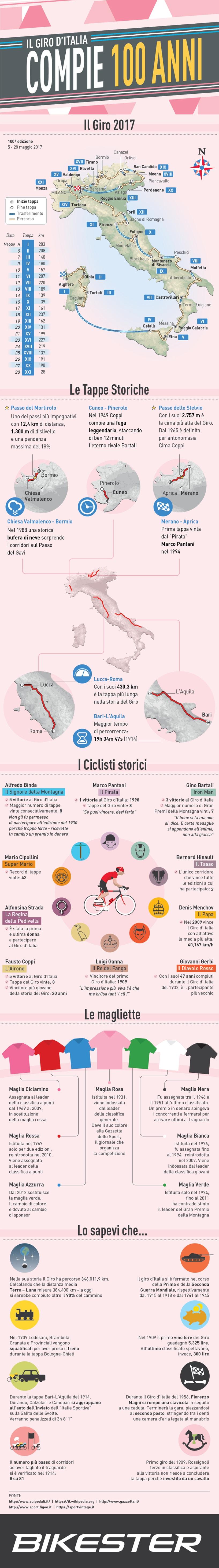infografica giro d'italia 2017