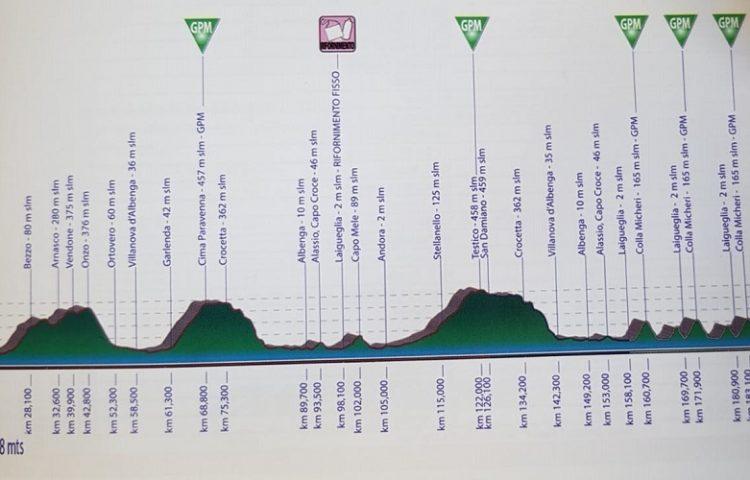 trofeo-laigueglia-percorso-calendario-squadre